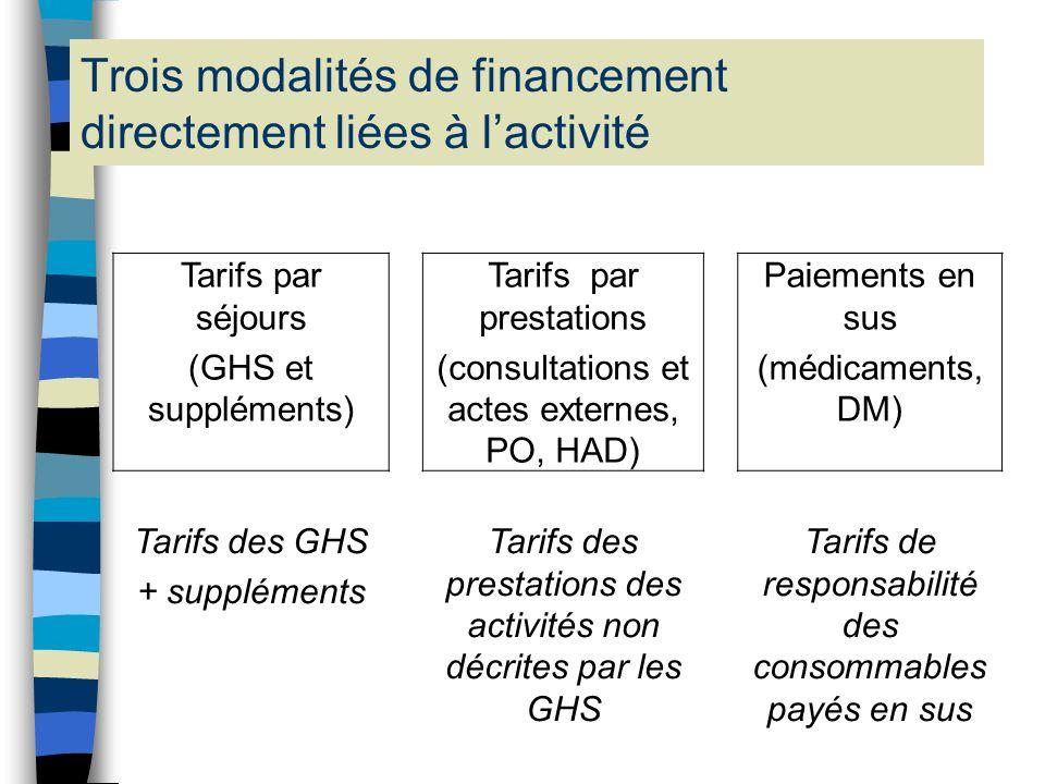 Cinq grandes modalités de financement Financements directement liés à lactivité : - tarifs par séjours (Groupes homogènes de séjours – GHS -, et suppl