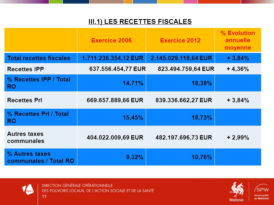 III.1) LES RECETTES FISCALES Exercice 2006Exercice 2012 % Evolution annuelle moyenne Total recettes fiscales1.711.236.354,12 EUR2.145.029.118,64 EUR+ 3,84% Recettes IPP 637.556.454,77 EUR823.494.759,64 EUR+ 4,36% % Recettes IPP / Total RO 14,71%18,38% Recettes PrI669.657.889,66 EUR839.336.662,27 EUR+ 3,84% % Recettes PrI / Total RO 15,45%18,73% Autres taxes communales 404.022.009,69 EUR482.197.696,73 EUR+ 2,99% % Autres taxes communales / Total RO 9,32%10,76% 11