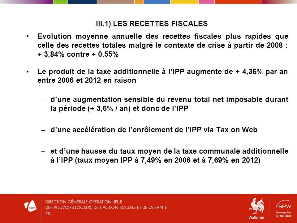 III.1) LES RECETTES FISCALES Evolution moyenne annuelle des recettes fiscales plus rapides que celle des recettes totales malgré le contexte de crise à partir de 2008 : + 3,84% contre + 0,55% Le produit de la taxe additionnelle à lIPP augmente de + 4,36% par an entre 2006 et 2012 en raison –dune augmentation sensible du revenu total net imposable durant la période (+ 3,6% / an) et donc de lIPP –dune accélération de lenrôlement de lIPP via Tax on Web –et dune hausse du taux moyen de la taxe communale additionnelle à lIPP (taux moyen IPP à 7,49% en 2006 et à 7,69% en 2012) 13