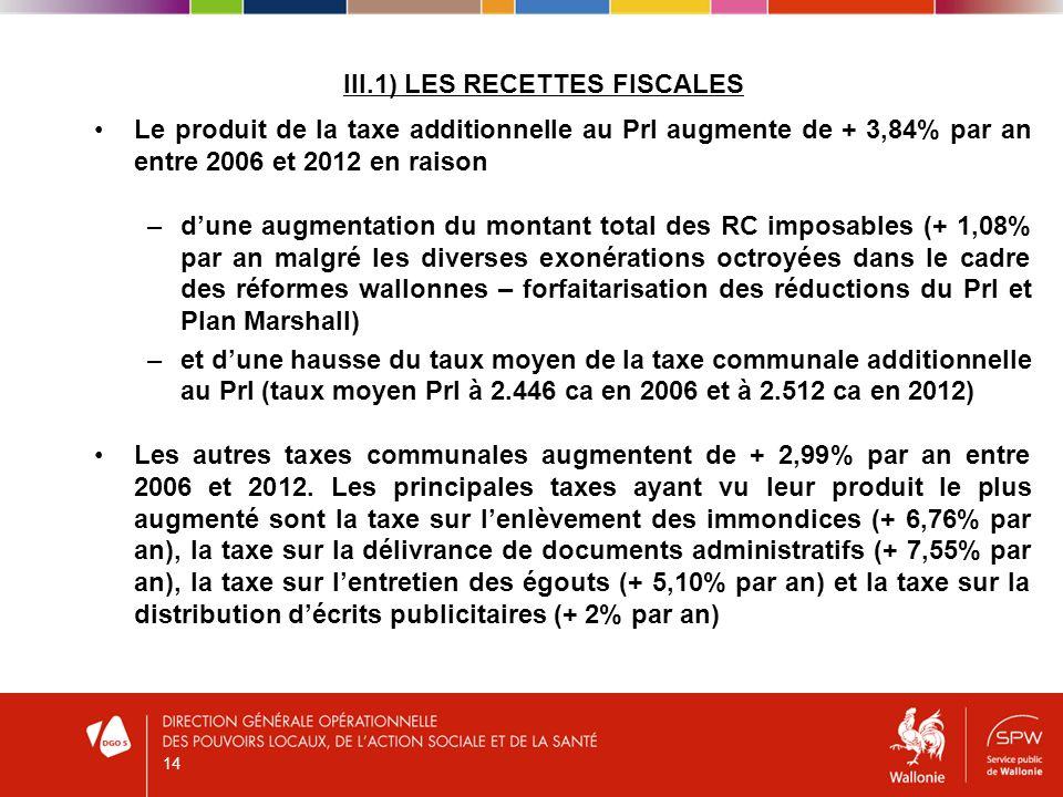 III.1) LES RECETTES FISCALES Le produit de la taxe additionnelle au PrI augmente de + 3,84% par an entre 2006 et 2012 en raison –dune augmentation du montant total des RC imposables (+ 1,08% par an malgré les diverses exonérations octroyées dans le cadre des réformes wallonnes – forfaitarisation des réductions du PrI et Plan Marshall) –et dune hausse du taux moyen de la taxe communale additionnelle au PrI (taux moyen PrI à 2.446 ca en 2006 et à 2.512 ca en 2012) Les autres taxes communales augmentent de + 2,99% par an entre 2006 et 2012.