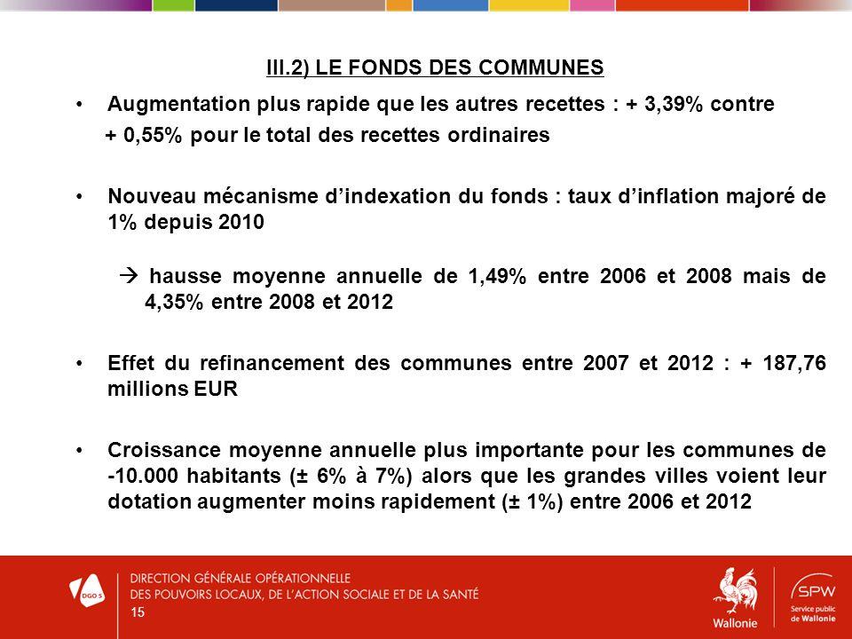 III.2) LE FONDS DES COMMUNES Augmentation plus rapide que les autres recettes : + 3,39% contre + 0,55% pour le total des recettes ordinaires Nouveau mécanisme dindexation du fonds : taux dinflation majoré de 1% depuis 2010 hausse moyenne annuelle de 1,49% entre 2006 et 2008 mais de 4,35% entre 2008 et 2012 Effet du refinancement des communes entre 2007 et 2012 : + 187,76 millions EUR Croissance moyenne annuelle plus importante pour les communes de -10.000 habitants (± 6% à 7%) alors que les grandes villes voient leur dotation augmenter moins rapidement (± 1%) entre 2006 et 2012 15