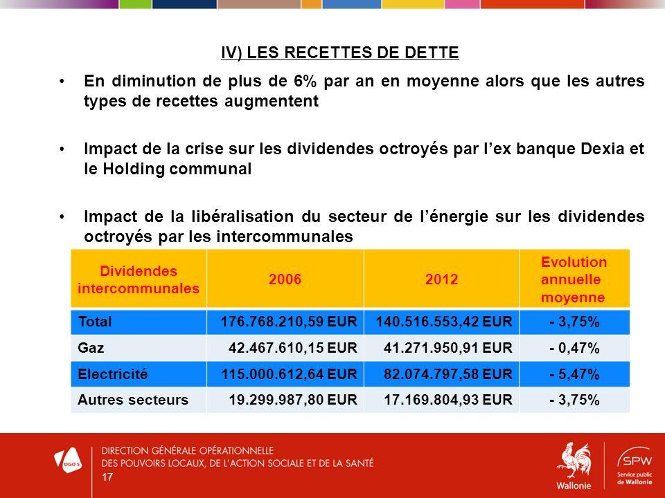 IV) LES RECETTES DE DETTE En diminution de plus de 6% par an en moyenne alors que les autres types de recettes augmentent Impact de la crise sur les dividendes octroyés par lex banque Dexia et le Holding communal Impact de la libéralisation du secteur de lénergie sur les dividendes octroyés par les intercommunales 17 Dividendes intercommunales 20062012 Evolution annuelle moyenne Total176.768.210,59 EUR140.516.553,42 EUR- 3,75% Gaz42.467.610,15 EUR41.271.950,91 EUR- 0,47% Electricité115.000.612,64 EUR82.074.797,58 EUR- 5,47% Autres secteurs19.299.987,80 EUR17.169.804,93 EUR- 3,75%