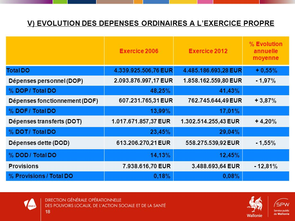 V) EVOLUTION DES DEPENSES ORDINAIRES A LEXERCICE PROPRE Exercice 2006Exercice 2012 % Evolution annuelle moyenne Total DO4.339.925.506,76 EUR4.485.186.693,28 EUR + 0,55% Dépenses personnel (DOP) 2.093.876.997,17 EUR1.858.162.559,80 EUR- 1,97% % DOP / Total DO48,25%41,43% Dépenses fonctionnement (DOF) 607.231.765,31 EUR762.745.644,49 EUR+ 3,87% % DOF / Total DO13,99%17,01% Dépenses transferts (DOT)1.017.671.857,37 EUR1.302.514.255,43 EUR+ 4,20% % DOT / Total DO23,45%29,04% Dépenses dette (DOD)613.206.270,21 EUR558.275.539,92 EUR- 1,55% % DOD / Total DO14,13%12,45% Provisions7.938.616,70 EUR3.488.693,64 EUR- 12,81% % Provisions / Total DO0,18%0,08% 18