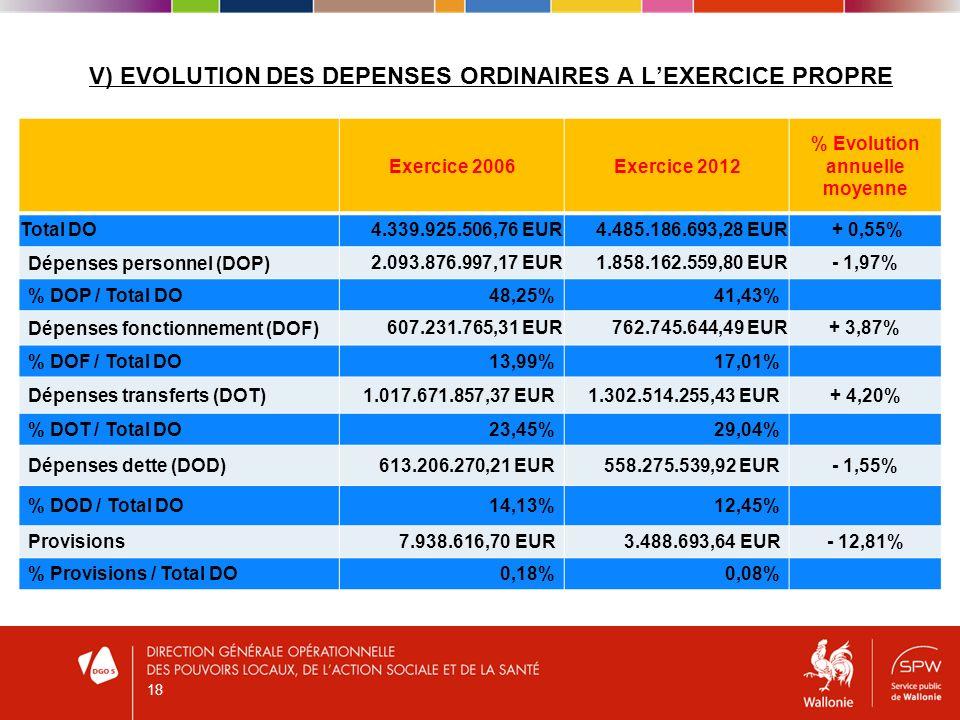 V) EVOLUTION DES DEPENSES ORDINAIRES A LEXERCICE PROPRE Exercice 2006Exercice 2012 % Evolution annuelle moyenne Total DO4.339.925.506,76 EUR4.485.186.