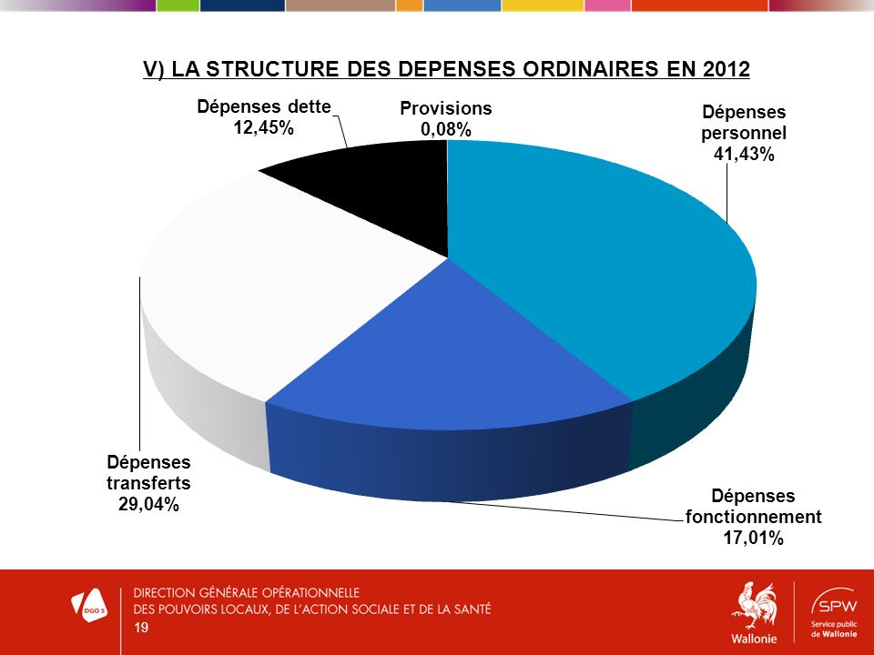 V) LA STRUCTURE DES DEPENSES ORDINAIRES EN 2012 19