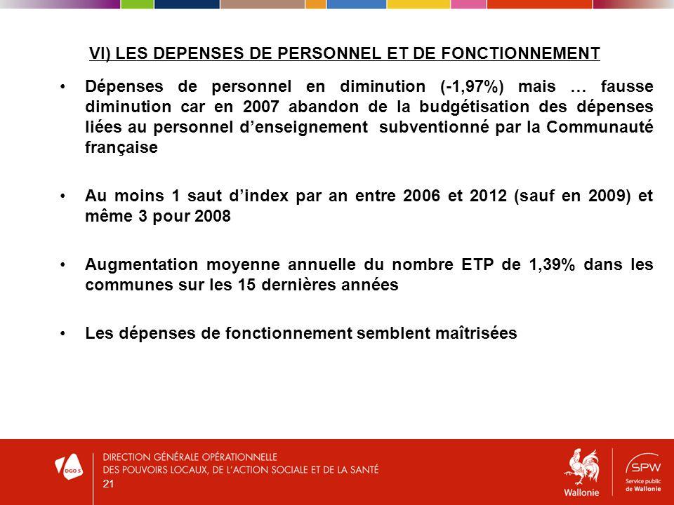 VI) LES DEPENSES DE PERSONNEL ET DE FONCTIONNEMENT Dépenses de personnel en diminution (-1,97%) mais … fausse diminution car en 2007 abandon de la budgétisation des dépenses liées au personnel denseignement subventionné par la Communauté française Au moins 1 saut dindex par an entre 2006 et 2012 (sauf en 2009) et même 3 pour 2008 Augmentation moyenne annuelle du nombre ETP de 1,39% dans les communes sur les 15 dernières années Les dépenses de fonctionnement semblent maîtrisées 21