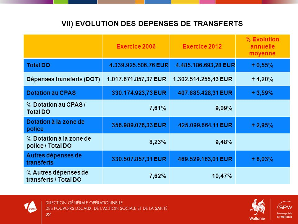 VII) EVOLUTION DES DEPENSES DE TRANSFERTS Exercice 2006Exercice 2012 % Evolution annuelle moyenne Total DO 4.339.925.506,76 EUR4.485.186.693,28 EUR + 0,55% Dépenses transferts (DOT)1.017.671.857,37 EUR1.302.514.255,43 EUR+ 4,20% Dotation au CPAS330.174.923,73 EUR407.885.428,31 EUR+ 3,59% % Dotation au CPAS / Total DO 7,61%9,09% Dotation à la zone de police 356.989.076,33 EUR425.099.664,11 EUR+ 2,95% % Dotation à la zone de police / Total DO 8,23%9,48% Autres dépenses de transferts 330.507.857,31 EUR469.529.163,01 EUR+ 6,03% % Autres dépenses de transferts / Total DO 7,62%10,47% 22