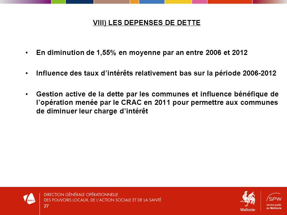 VIII) LES DEPENSES DE DETTE En diminution de 1,55% en moyenne par an entre 2006 et 2012 Influence des taux dintérêts relativement bas sur la période 2