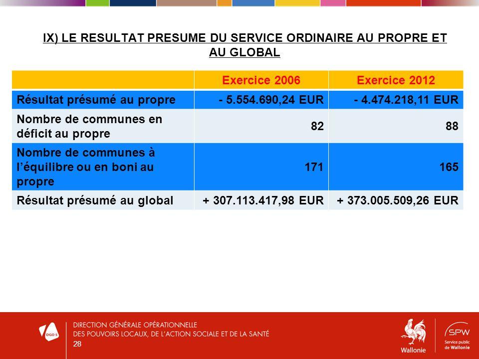 IX) LE RESULTAT PRESUME DU SERVICE ORDINAIRE AU PROPRE ET AU GLOBAL Exercice 2006Exercice 2012 Résultat présumé au propre- 5.554.690,24 EUR- 4.474.218,11 EUR Nombre de communes en déficit au propre 8288 Nombre de communes à léquilibre ou en boni au propre 171165 Résultat présumé au global+ 307.113.417,98 EUR+ 373.005.509,26 EUR 28