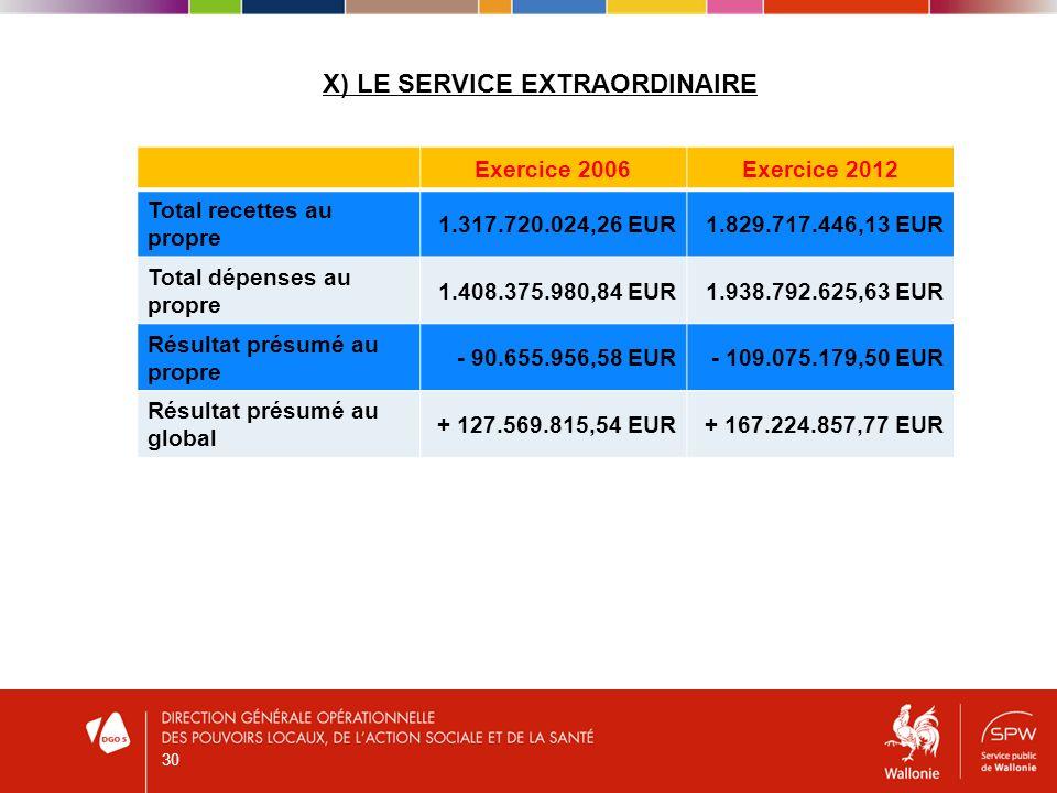 X) LE SERVICE EXTRAORDINAIRE 30 Exercice 2006Exercice 2012 Total recettes au propre 1.317.720.024,26 EUR1.829.717.446,13 EUR Total dépenses au propre 1.408.375.980,84 EUR1.938.792.625,63 EUR Résultat présumé au propre - 90.655.956,58 EUR- 109.075.179,50 EUR Résultat présumé au global + 127.569.815,54 EUR+ 167.224.857,77 EUR