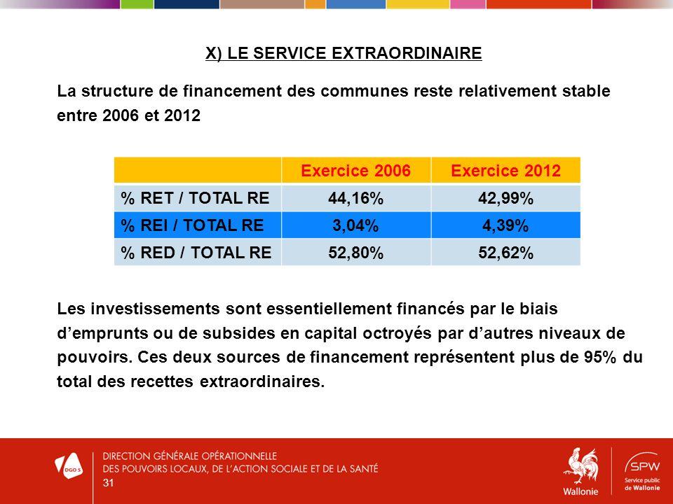 X) LE SERVICE EXTRAORDINAIRE La structure de financement des communes reste relativement stable entre 2006 et 2012 Les investissements sont essentiellement financés par le biais demprunts ou de subsides en capital octroyés par dautres niveaux de pouvoirs.