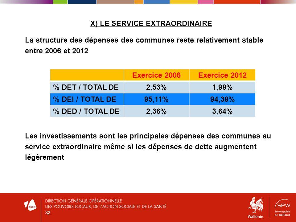 X) LE SERVICE EXTRAORDINAIRE La structure des dépenses des communes reste relativement stable entre 2006 et 2012 Les investissements sont les principales dépenses des communes au service extraordinaire même si les dépenses de dette augmentent légèrement 32 Exercice 2006Exercice 2012 % DET / TOTAL DE2,53%1,98% % DEI / TOTAL DE95,11%94,38% % DED / TOTAL DE2,36%3,64%