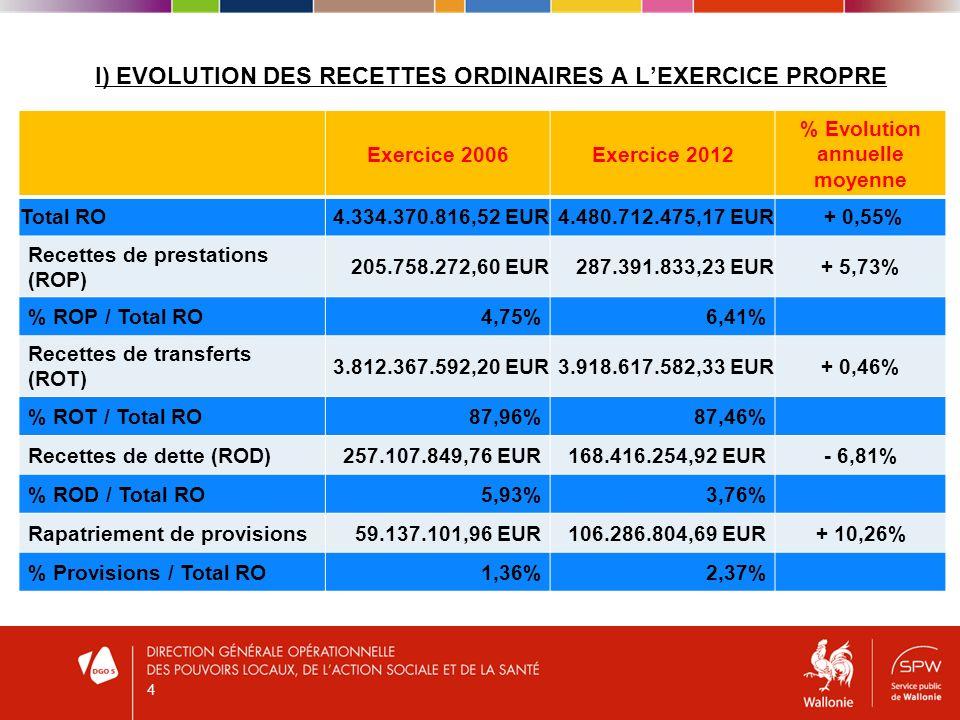I) EVOLUTION DES RECETTES ORDINAIRES A LEXERCICE PROPRE Exercice 2006Exercice 2012 % Evolution annuelle moyenne Total RO4.334.370.816,52 EUR4.480.712.475,17 EUR + 0,55% Recettes de prestations (ROP) 205.758.272,60 EUR287.391.833,23 EUR+ 5,73% % ROP / Total RO4,75%6,41% Recettes de transferts (ROT) 3.812.367.592,20 EUR3.918.617.582,33 EUR+ 0,46% % ROT / Total RO87,96%87,46% Recettes de dette (ROD)257.107.849,76 EUR168.416.254,92 EUR- 6,81% % ROD / Total RO5,93%3,76% Rapatriement de provisions59.137.101,96 EUR106.286.804,69 EUR+ 10,26% % Provisions / Total RO1,36%2,37% 4