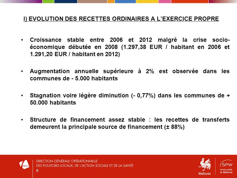 I) EVOLUTION DES RECETTES ORDINAIRES A LEXERCICE PROPRE Croissance stable entre 2006 et 2012 malgré la crise socio- économique débutée en 2008 (1.297,38 EUR / habitant en 2006 et 1.291,20 EUR / habitant en 2012) Augmentation annuelle supérieure à 2% est observée dans les communes de - 5.000 habitants Stagnation voire légère diminution (- 0,77%) dans les communes de + 50.000 habitants Structure de financement assez stable : les recettes de transferts demeurent la principale source de financement (± 88%) 6