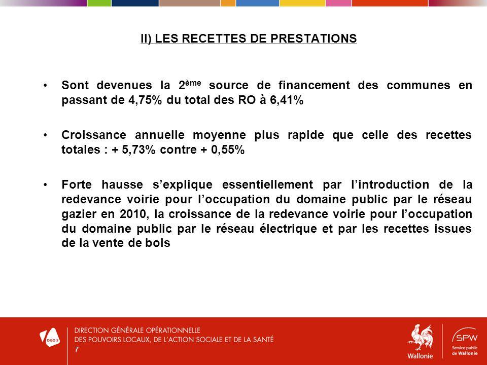 II) LES RECETTES DE PRESTATIONS Sont devenues la 2 ème source de financement des communes en passant de 4,75% du total des RO à 6,41% Croissance annue