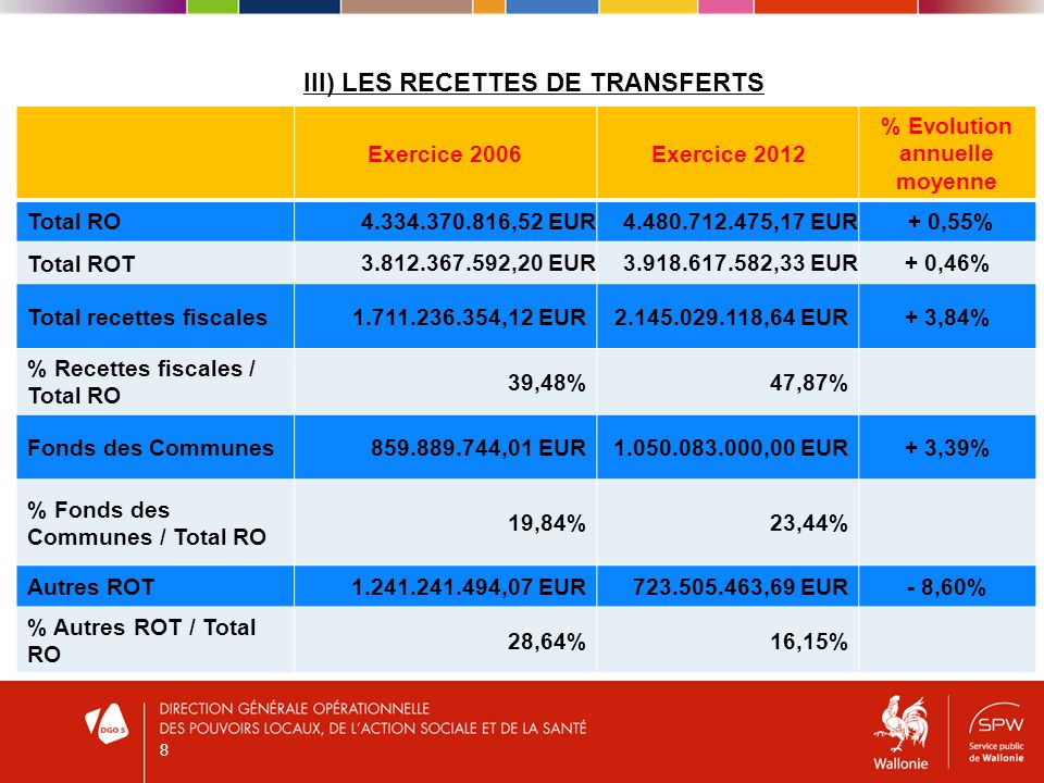 III) LES RECETTES DE TRANSFERTS Exercice 2006Exercice 2012 % Evolution annuelle moyenne Total RO 4.334.370.816,52 EUR4.480.712.475,17 EUR + 0,55% Total ROT 3.812.367.592,20 EUR3.918.617.582,33 EUR+ 0,46% Total recettes fiscales1.711.236.354,12 EUR2.145.029.118,64 EUR+ 3,84% % Recettes fiscales / Total RO 39,48%47,87% Fonds des Communes859.889.744,01 EUR1.050.083.000,00 EUR+ 3,39% % Fonds des Communes / Total RO 19,84%23,44% Autres ROT1.241.241.494,07 EUR723.505.463,69 EUR- 8,60% % Autres ROT / Total RO 28,64%16,15% 8