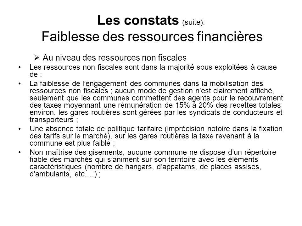 Les constats (suite): Faiblesse des ressources financières Au niveau des ressources non fiscales Les ressources non fiscales sont dans la majorité sou