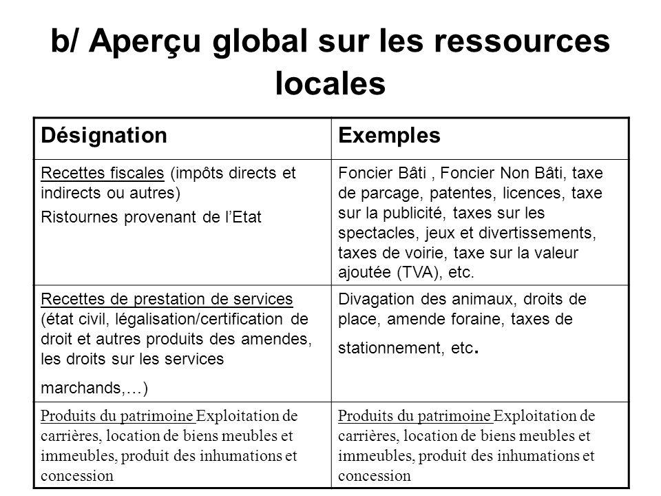 b/ Aperçu global sur les ressources locales DésignationExemples Recettes fiscales (impôts directs et indirects ou autres) Ristournes provenant de lEta