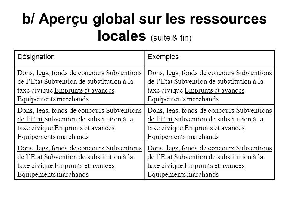 b/ Aperçu global sur les ressources locales (suite & fin) DésignationExemples Dons, legs, fonds de concours Subventions de lEtat Subvention de substit