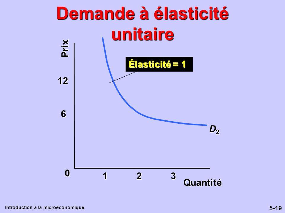 5-19 Introduction à la microéconomique Demande à élasticité unitaire 6 12 Prix Quantité D2D2D2D2 1 2 3 Élasticité = 1 0