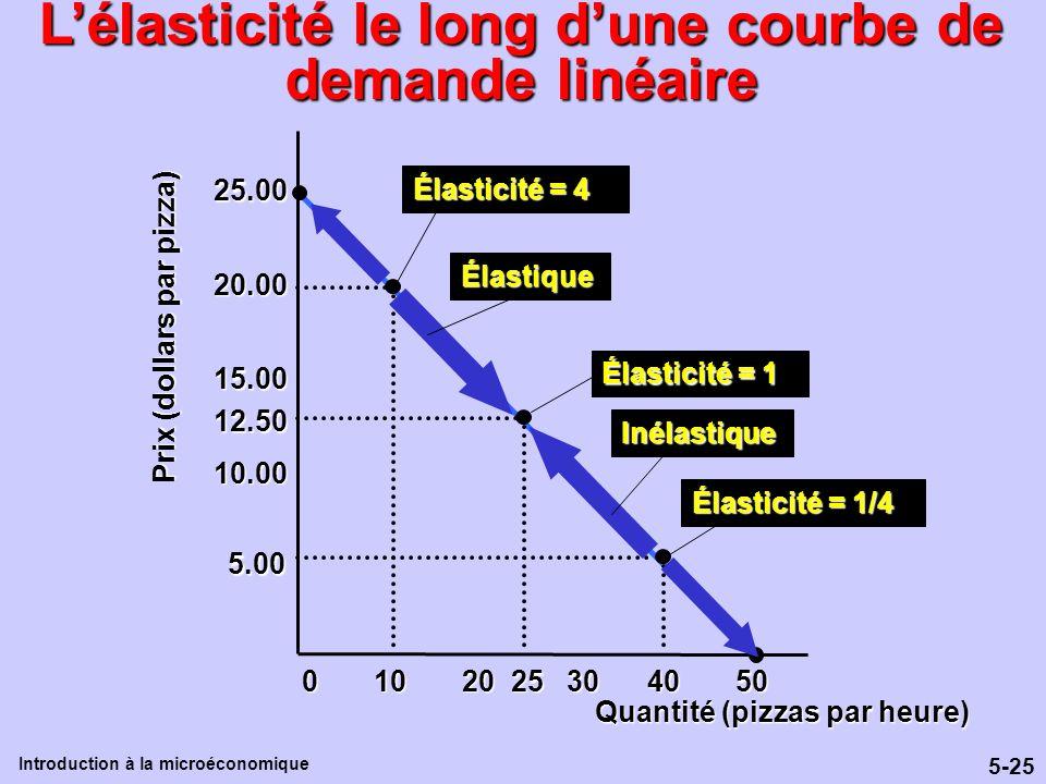 5-25 Introduction à la microéconomique Lélasticité le long dune courbe de demande linéaire 0 10 20 25 30 40 50 12.50 5.00 10.00 15.00 20.00 25.00 Quan