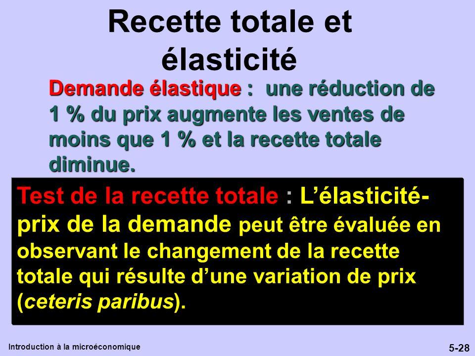 5-28 Introduction à la microéconomique Recette totale et élasticité Demande élastique : une réduction de 1 % du prix augmente les ventes de moins que