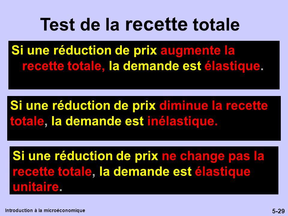 5-29 Introduction à la microéconomique Test de la recette totale Si une réduction de prix augmente la recette totale, la demande est élastique. Si une