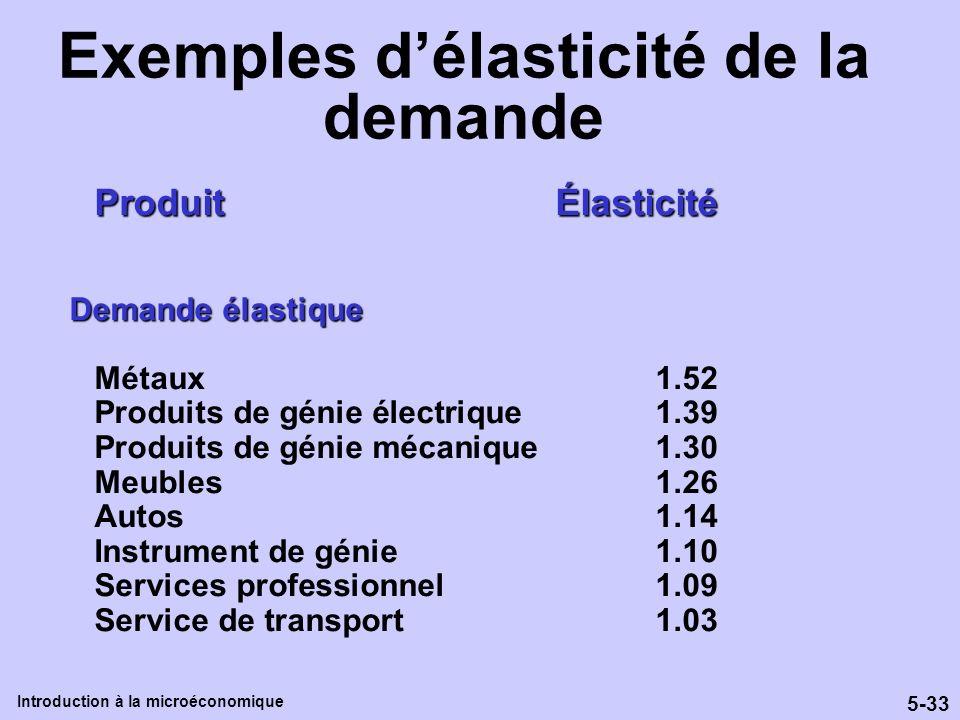 5-33 Introduction à la microéconomique Exemples délasticité de la demande Produit Élasticité Demande élastique Métaux1.52 Produits de génie électrique