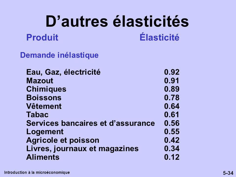5-34 Introduction à la microéconomique Dautres élasticités Produit Élasticité Demande inélastique Eau, Gaz, électricité0.92 Mazout0.91 Chimiques0.89 B