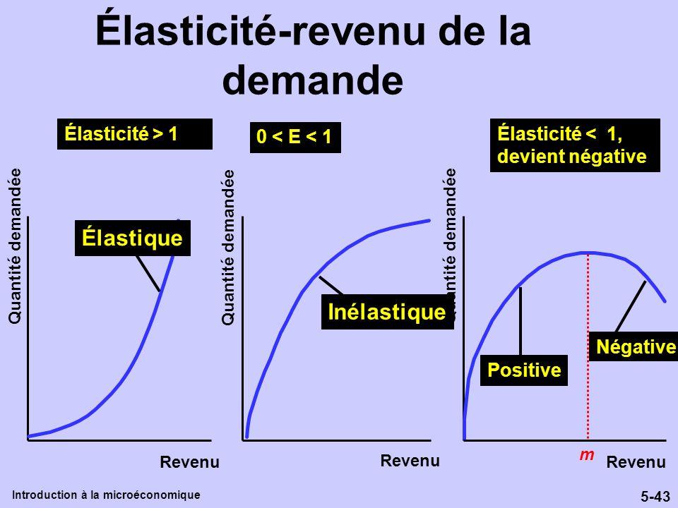 5-43 Introduction à la microéconomique Élasticité-revenu de la demande Revenu Quantité demandée I Inélastique Élastique m Positive Négative Élasticité