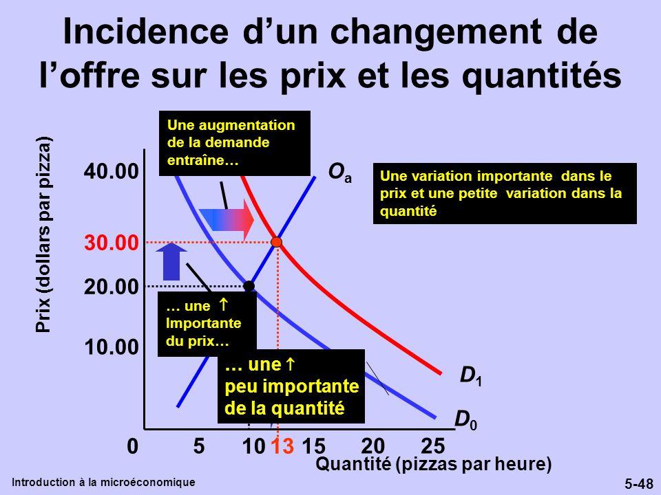 5-48 Introduction à la microéconomique Incidence dun changement de loffre sur les prix et les quantités Quantité (pizzas par heure) Prix (dollars par