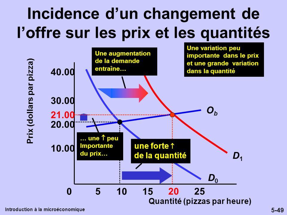 5-49 Introduction à la microéconomique Quantité (pizzas par heure) Prix (dollars par pizza) 10.00 30.00 40.00 D0D0 0 255 1015 20 ObOb Une variation pe