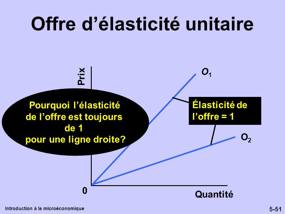 5-51 Introduction à la microéconomique Offre délasticité unitaire Prix Quantité O1O1 0 O2O2 Élasticité de loffre = 1 Pourquoi lélasticité de loffre es