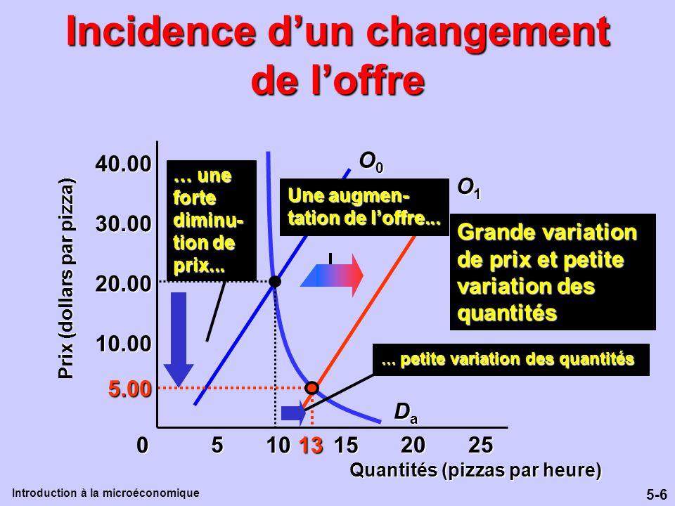 5-6 Introduction à la microéconomique Incidence dun changement de loffre O1O1O1O1 Quantités (pizzas par heure) Prix (dollars par pizza) 10.00 20.00 30