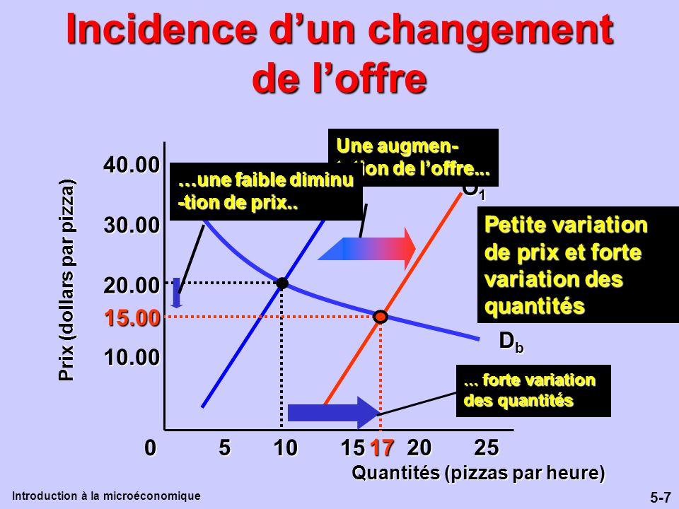 5-7 Introduction à la microéconomique Incidence dun changement de loffre 10.00 20.00 30.00 40.00 DbDbDbDb 0 255 1015 2017 O1O1O1O115.00 O0O0O0O0 Petit