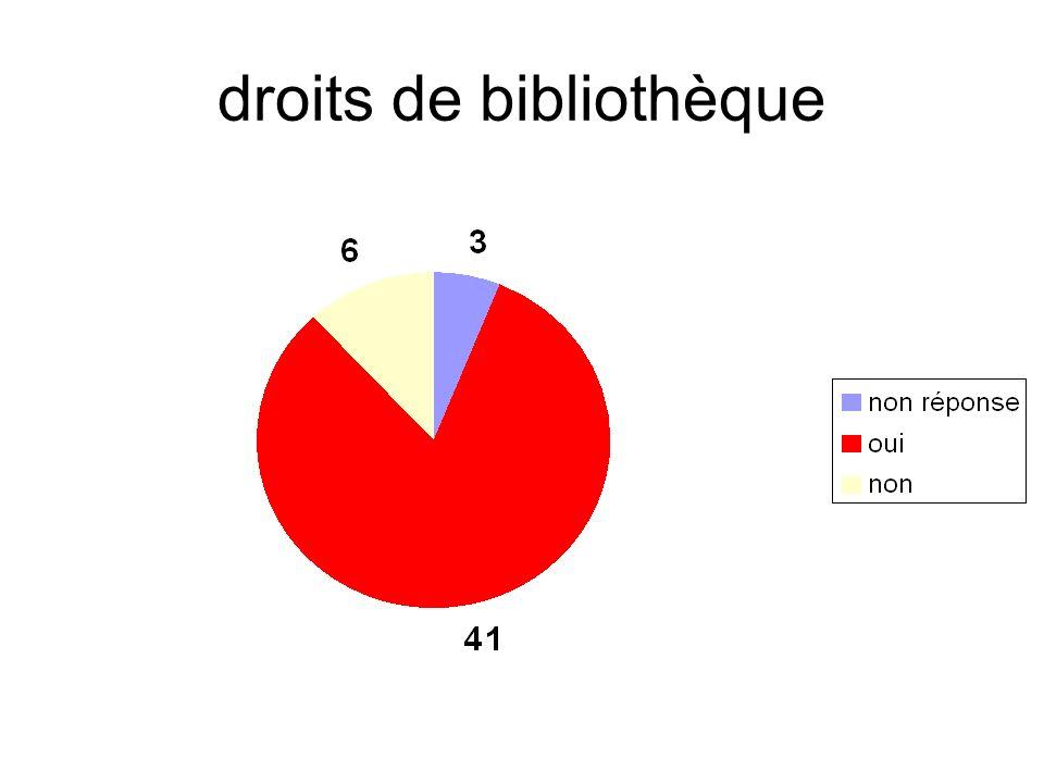 droits de bibliothèque