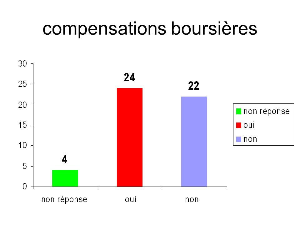 compensations boursières