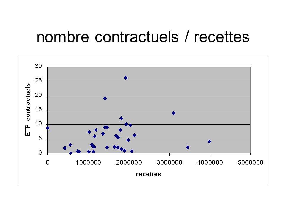 nombre contractuels / recettes