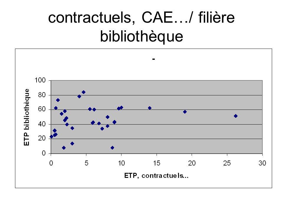 contractuels, CAE…/ filière bibliothèque