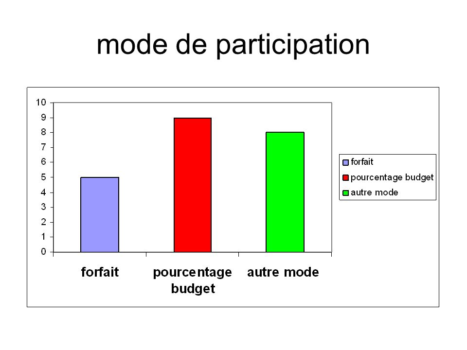 mode de participation