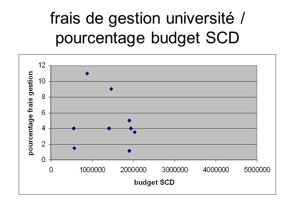 frais de gestion université / pourcentage budget SCD