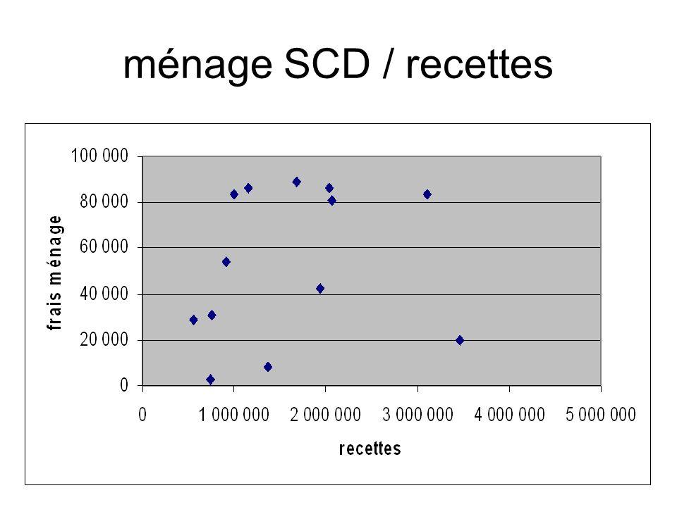 ménage SCD / recettes