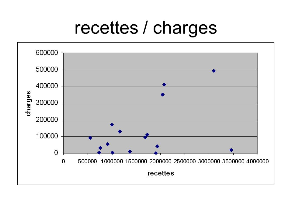 recettes / charges