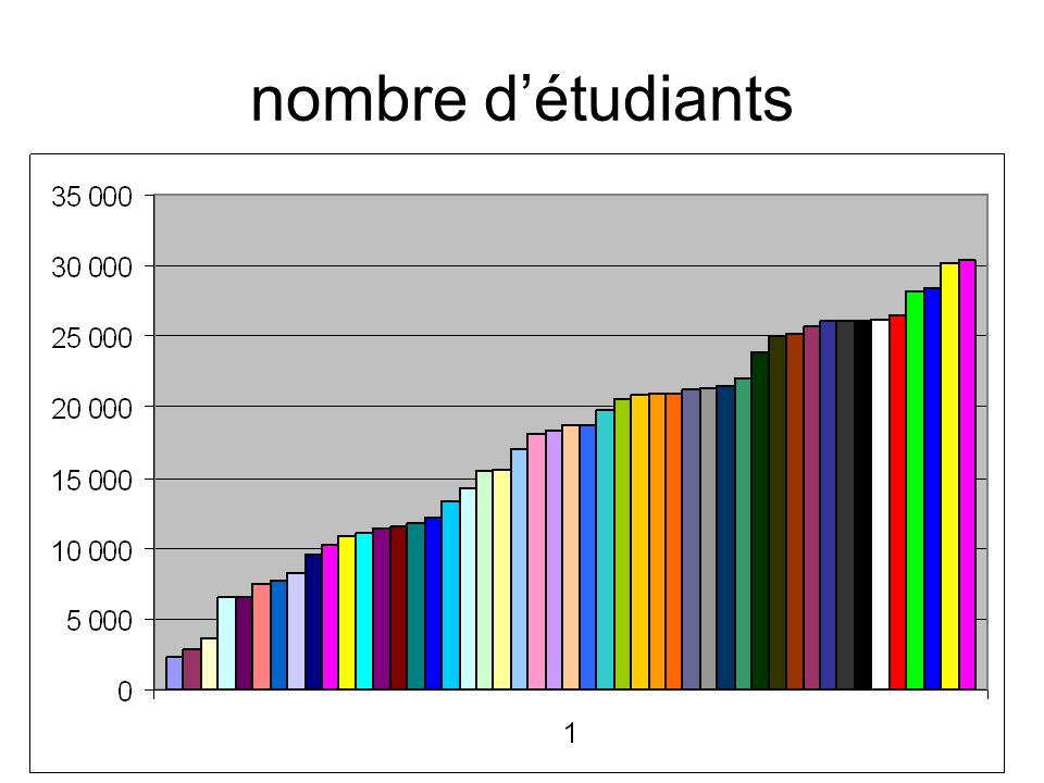 nombre détudiants