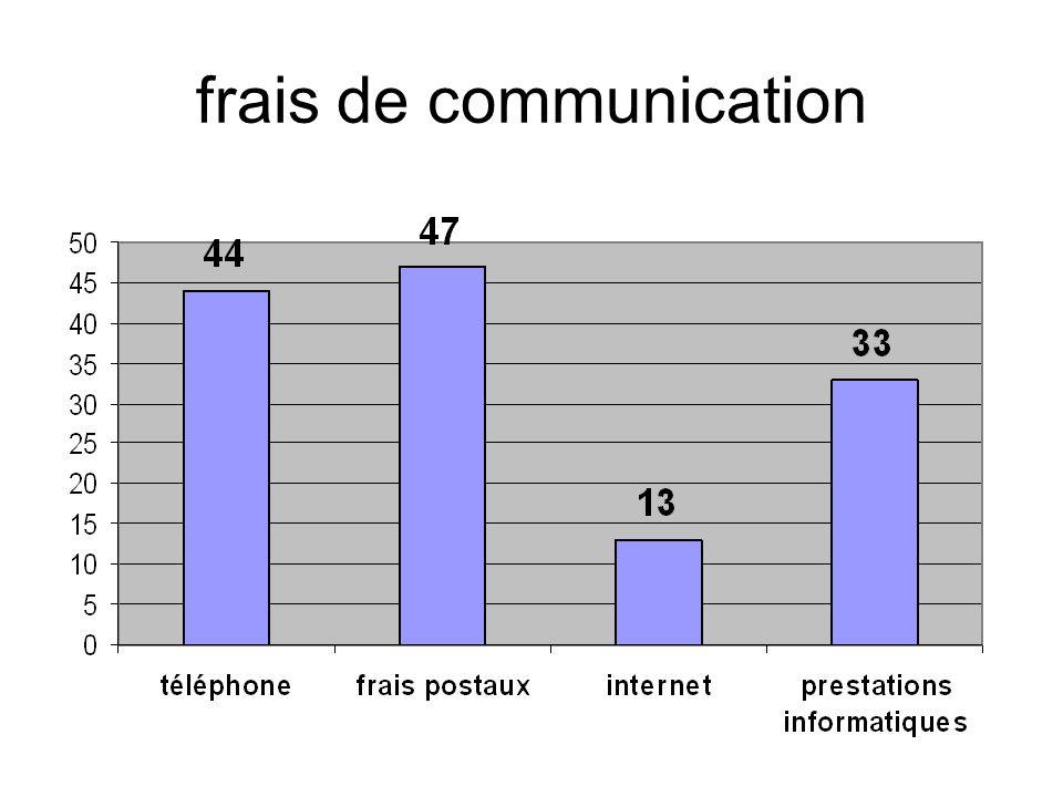 frais de communication