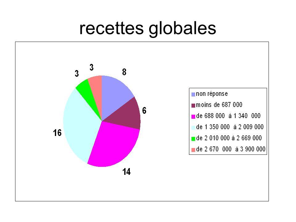 ratio recettes / étudiants