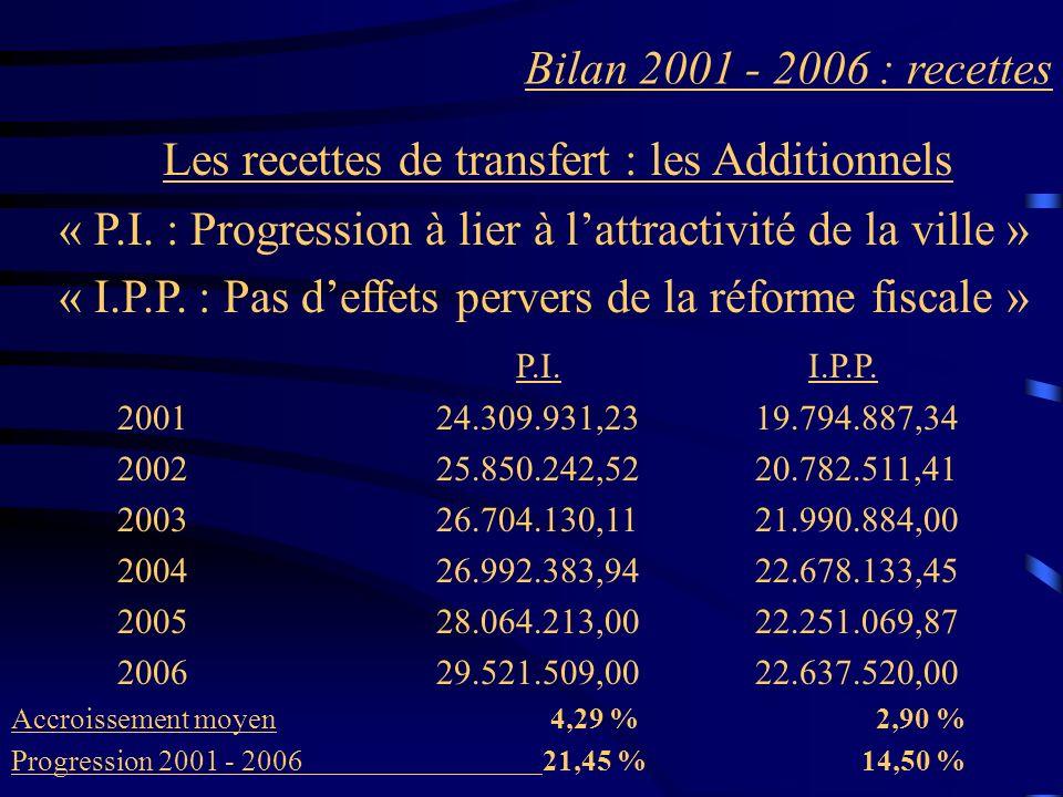 Bilan 2001 - 2006 : recettes Les recettes de transfert : les Additionnels « P.I. : Progression à lier à lattractivité de la ville » « I.P.P. : Pas def