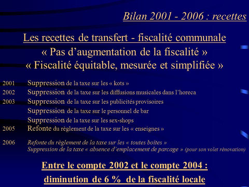Bilan 2001 - 2006 : recettes Les recettes de transfert - fiscalité communale « Pas daugmentation de la fiscalité » « Fiscalité équitable, mesurée et s