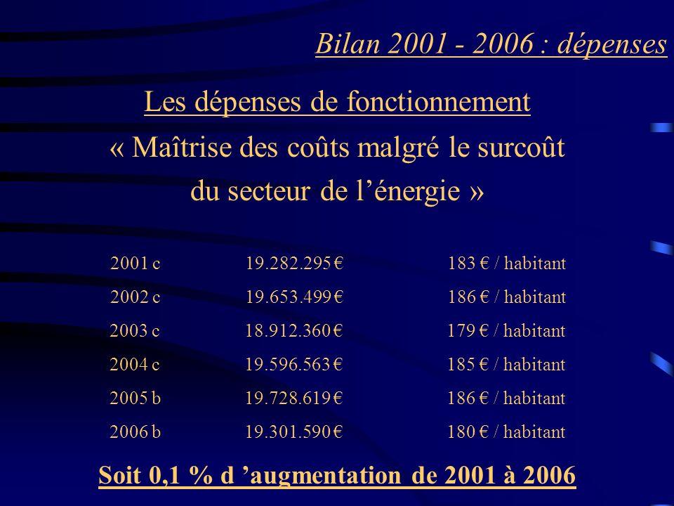 Bilan 2001 - 2006 : dépenses Les dépenses de fonctionnement « Maîtrise des coûts malgré le surcoût du secteur de lénergie » 2001 c 19.282.295 183 / ha