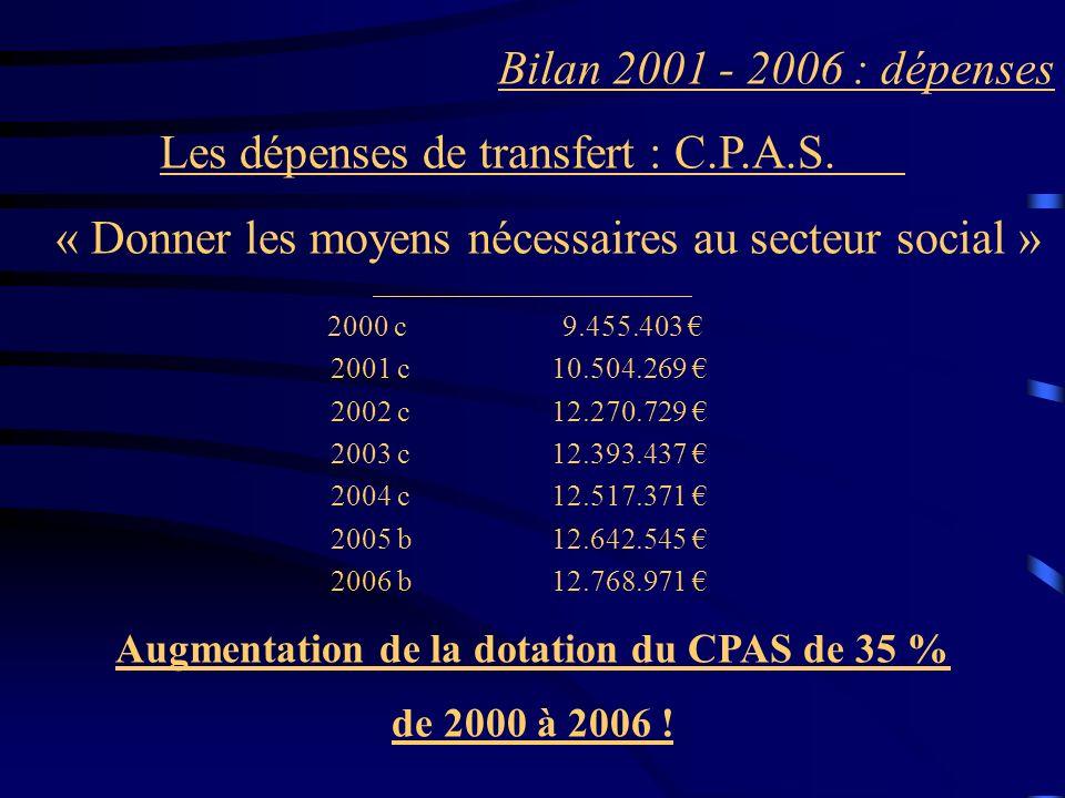 Bilan 2001 - 2006 : dépenses Les dépenses de transfert : C.P.A.S. « Donner les moyens nécessaires au secteur social » 2000 c 9.455.403 2001 c 10.504.2